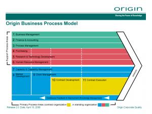 Origin Business Process Model
